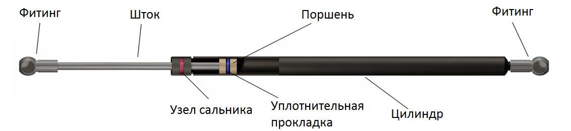 Принцип работы газовых пружин